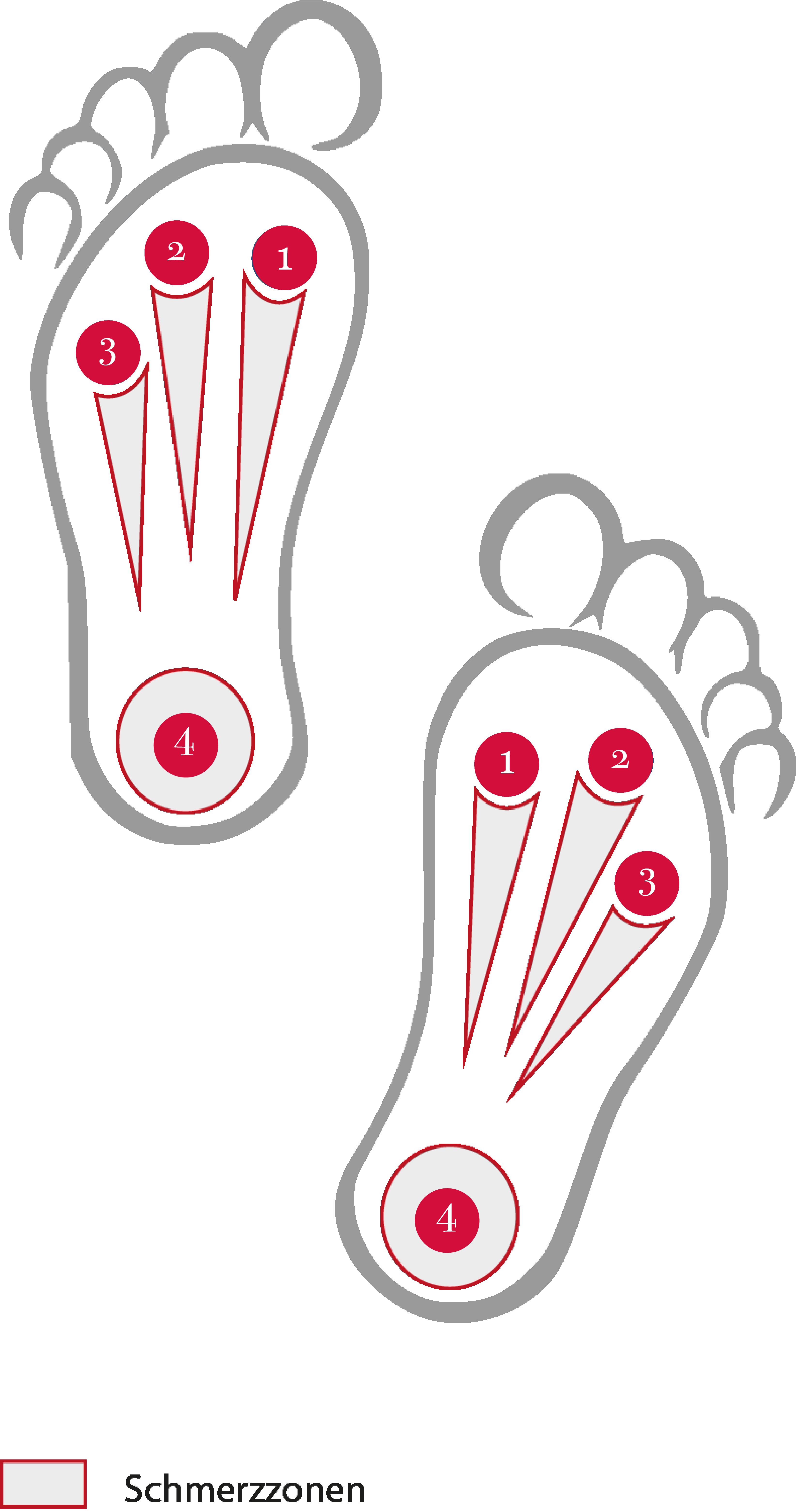 4 Schmerzpunkte am Fuß - Punkt 1 Großzehen Grundgelenk | Punkt 2 Mittelfußköpfchen | Punkt 3 Außenrand | Punkt 4 Ferse bzw Achillessehne